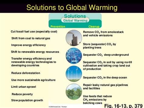 Global Warming Solutions Essay by Essay On Global Warming Solutions