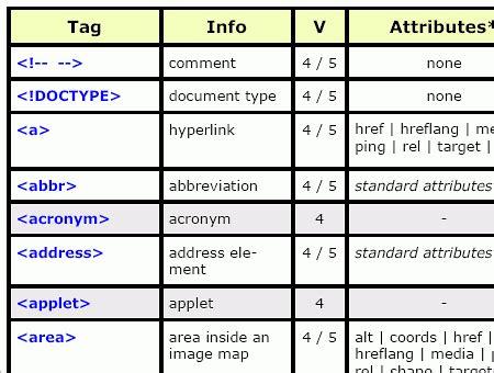 Html Table Tag by Html5 Sheet Pdf Free Smashing Magazine