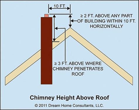 Corbelling Detail Masonry Chimneys Home Owners Network