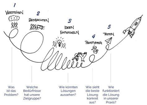 Design Thinking In Hr | design thinking in hr