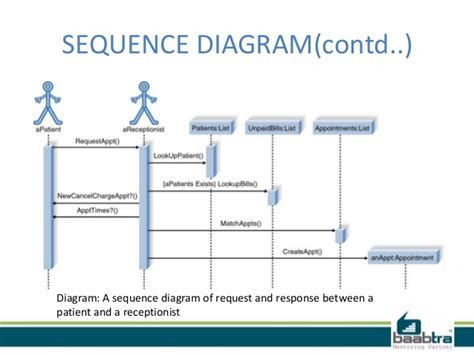 13 uml diagrams uml diagram for restaurant management system wiring diagram