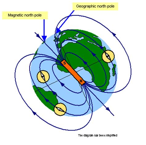 diagram of a magnetic field schoolphysics welcome