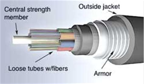 armoured cable installation methods fiber optics ethernet network wireless lan embedded systems