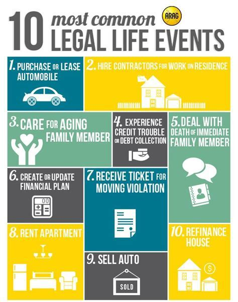 1000  images about What's Legal Insurance? on Pinterest