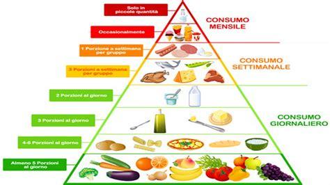 la alimentazione la corretta alimentazione 2