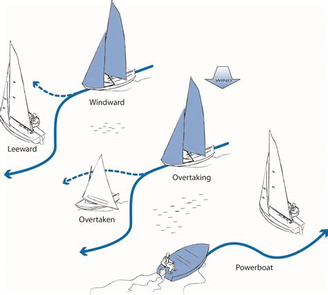 boating give way rules know our boat october 2015