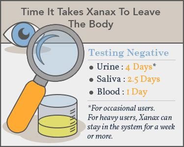 How Many Days To Detox From Xanax by How Does Xanax Stay In Your System Blood Urine