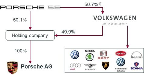 volkswagen group astroman consulting executive search