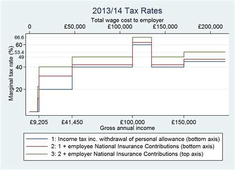 opinion this graph of income tax rates might you