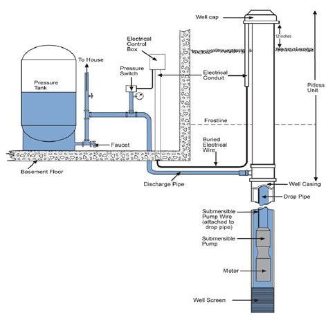 well water system diagram water well diagram setup water well set up mifinder co