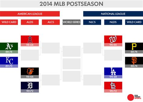 section 6 baseball playoff schedule mlb postseason bing images