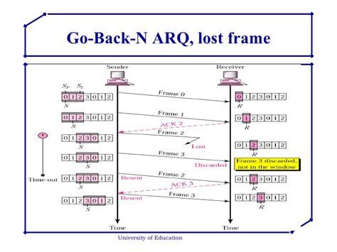 sliding window protocol diagram flow error