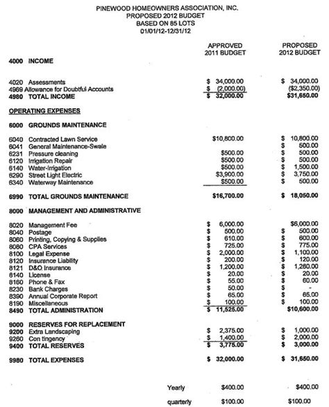 homeowners association budget template hoa budget template vertola