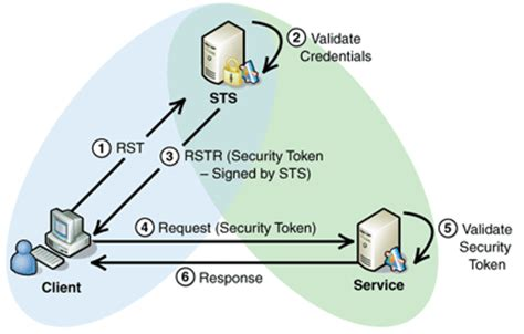section 127 crpc brokered authentication security token service sts