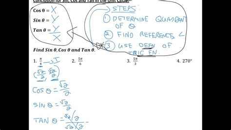 tan x and unit circle geogebra