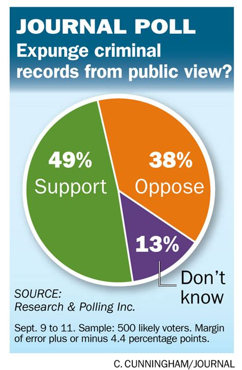 How To Expunge A Criminal Record In New Jersey Journal Poll Criminal Records Protect Privacy Or Preserve For