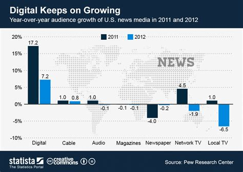 1000 images about interesting health news n facts on chart digital keeps on growing statista