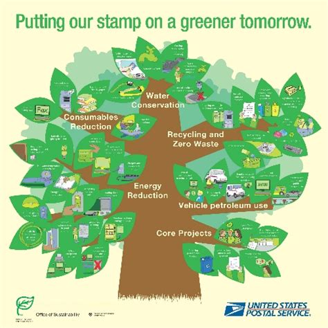 conservation through green building design earth habitat usps promotes natural resource conservation for earth day