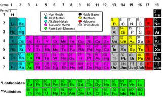 Where Are Transition Metals On The Periodic Table The Transition Metals Chubby Revision A2 Level