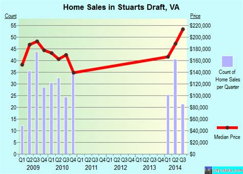 stuarts draft virginia va 24477 profile population