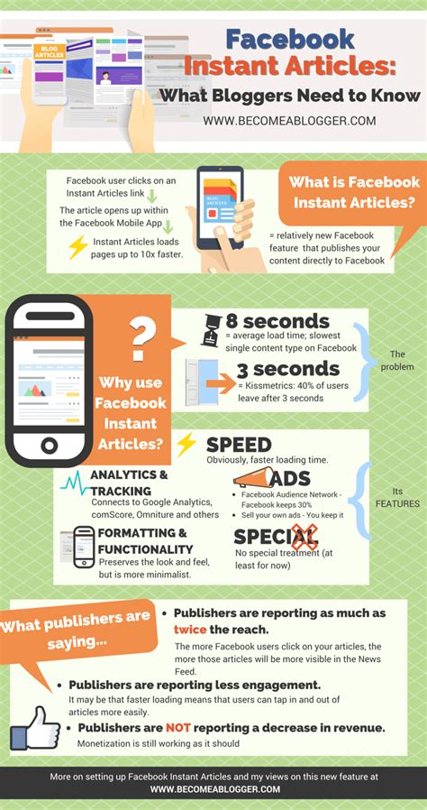 fb instant articles facebook instant articles what bloggers need to know