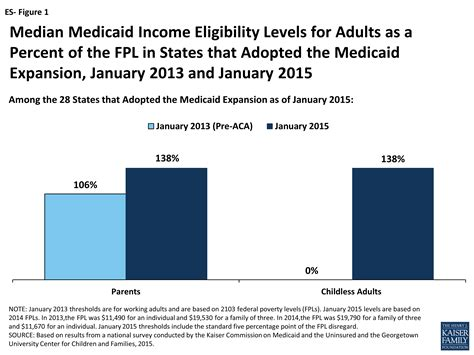 medicaid moving forward the henry j kaiser family foundation modern era medicaid findings from a 50 state survey of