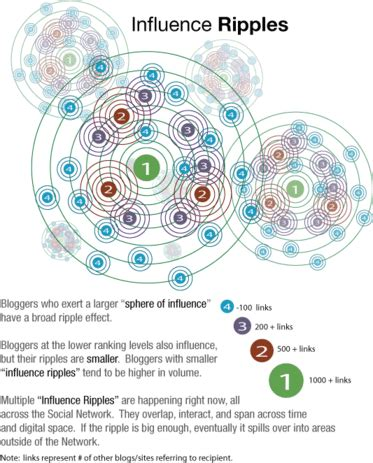 authority spheres  influence  influence ripples