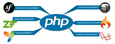 the best framework php best php frameworks development company web application