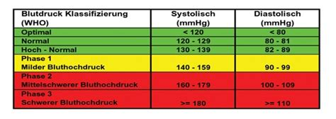 blutdruckwerte tabelle blutdruckwerte zu niedrig tabelle