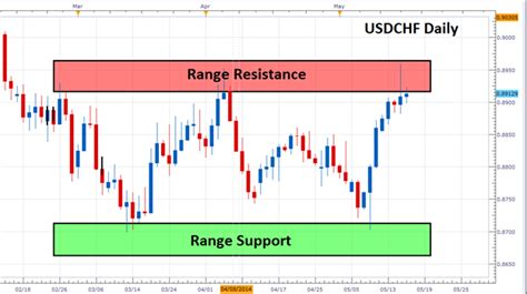 what is the range of resistor usdchf reaches range resistance
