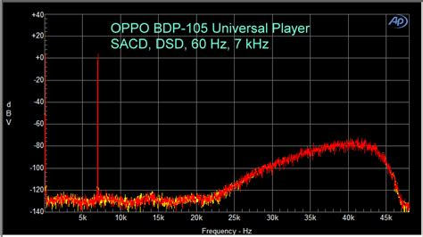 audiophiles guide  quantization error dithering