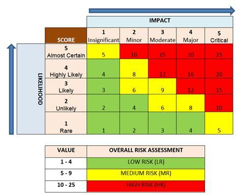 Risk Matrix Covaris Asset Based Risk Assessment Template