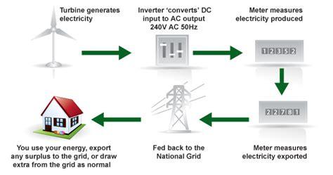 wind cycle diagram wind turbine diagram how it works wind free engine image