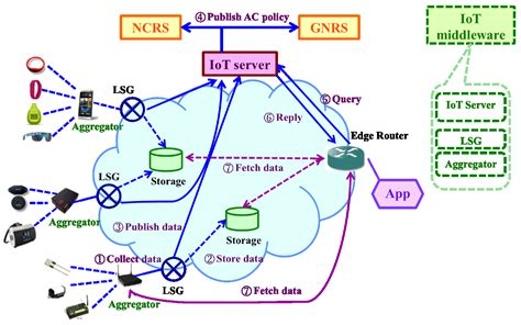 future internet  full text  security framework