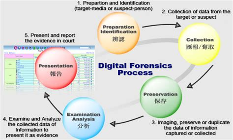 Slike Za Desktp Image Collections Diagram Writing Sample digital forensics processes and procedures 1 3 digital