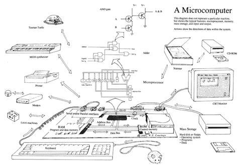 hp laptop parts diagram pc parts diagram pc free engine image for user manual