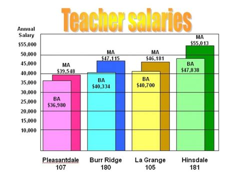 Garden Grove Unified School District Salary District 180 Salaries Below Average For Dupage