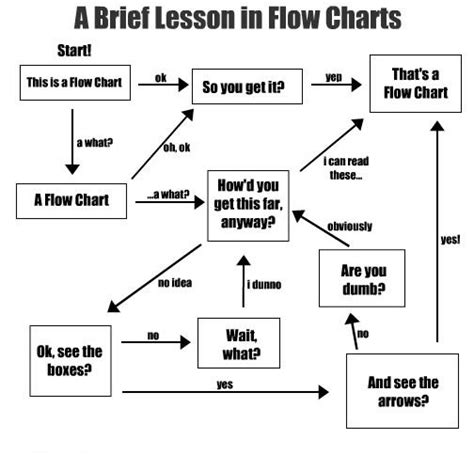 learn flowchart learning flow charts introspective world