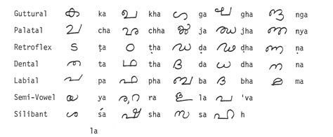 Offer Letter Meaning In Malayalam The Alphabet Part One Pronounciation Pallikkudam