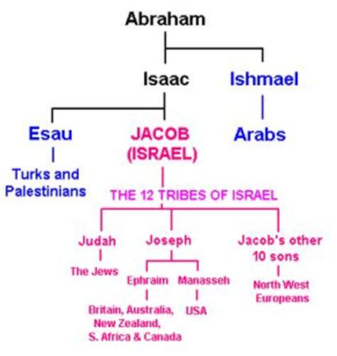 genealogy of joseph fisher and his descendants and of the allied families of farley farlee fetterman pitner reeder and shipman classic reprint books youth bible study course lesson 7 why did god choose israel