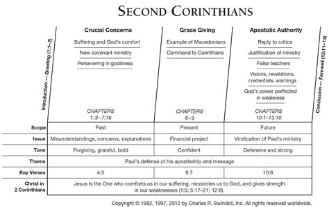unveiling paul s sense of 1 corinthians 11 2 16 books book of second corinthians overview insight for living