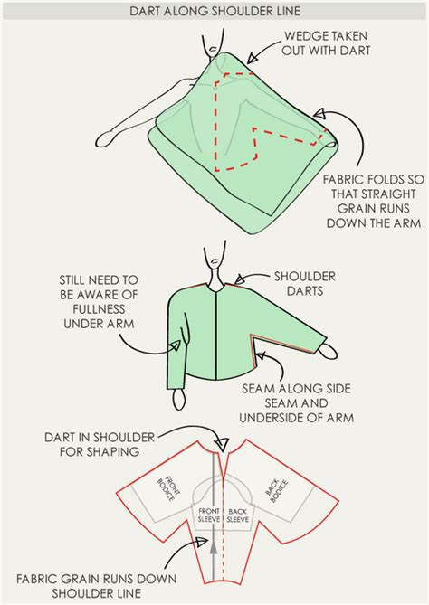 raglan pattern shape the fullness and shaping of sleeves part 3 the cutting