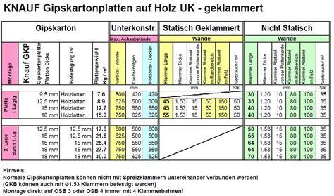 Lattenabstand Gipskartonplatten Decke by Trockenbau Stand Ae Verarbeitung Fugenausbildung