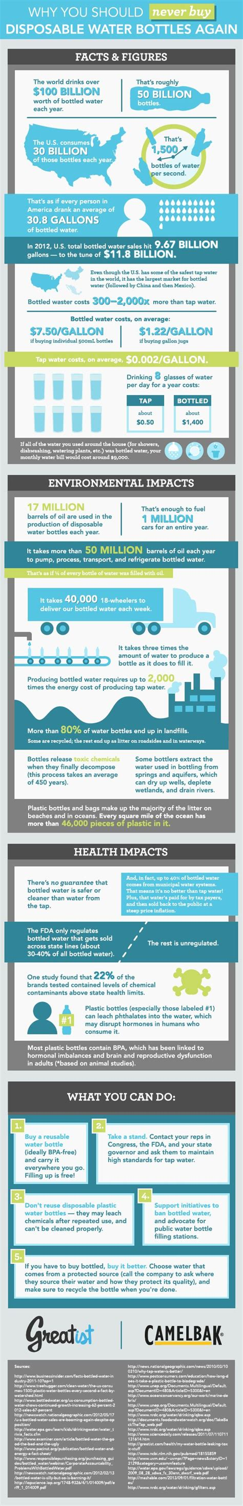 Plastic Detox Infographic by 25 Best Ideas About Large Water Bottle On