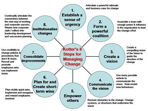 kotter model limitations theme 4 leadership and change ahmedahlam