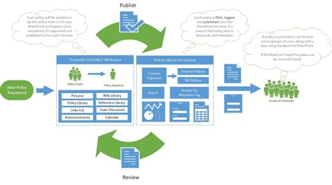 document management policy template lifecycle of policy or procedure in sharepoint collaboris
