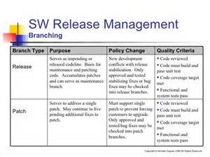 Release Management Plan Template by Effective Software Release Management
