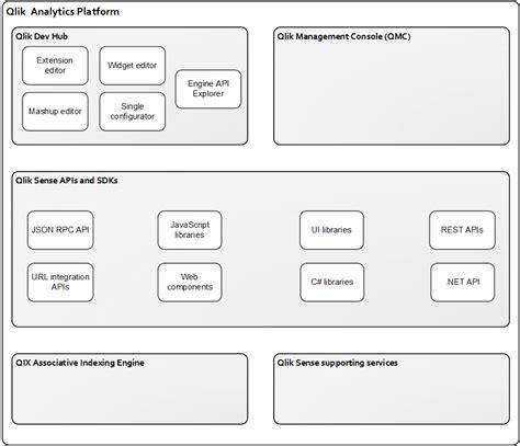 qlik sense tutorial building an app qlik analytics platform qlik sense developers