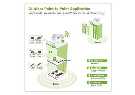 Antena Grid Tp Link 24dbi tp link tl ant2424b 2 4ghz 24dbi grid parabolik anten