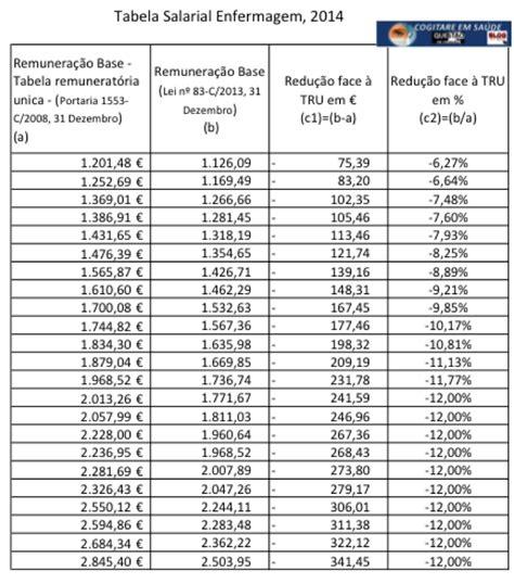 qual a porcentagem do reajuste de aluguel para 2016 qual a porcentagem do reajuste salarial exposi 199 195 o